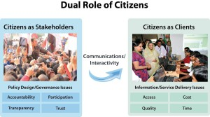 citizensDualRole