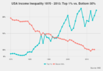 Wealth and Income Inequality Data