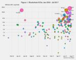 Blockchain ICOs Revisited