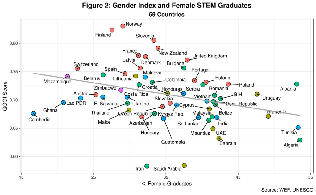 Deconstructing the Gender-Equality Paradox in STEM