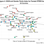 Deconstructing the Gender-Equality Paradox in STEM, Part II