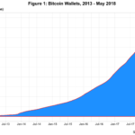 Bitcoin Inequality