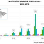 On Blockchains Research