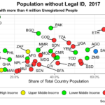 Blockchains and Digital ID, II
