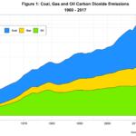 A Glance at Carbon Dioxide Emissions Data