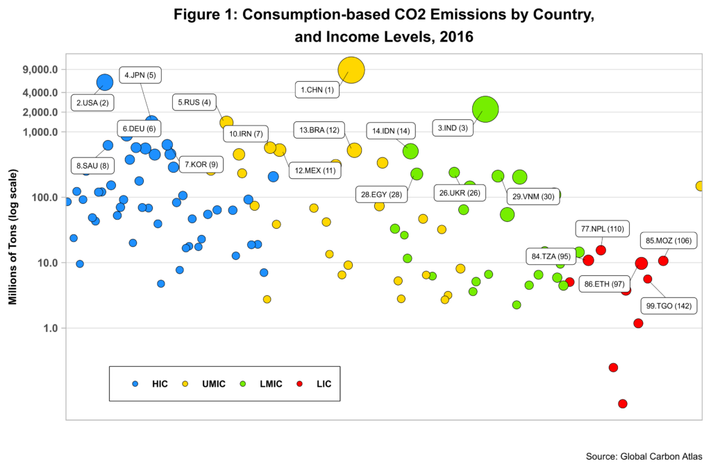 More CO2: Consumption-based Emissions