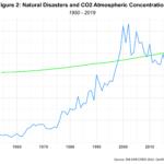 naturalDisastersCo2-1920-2020
