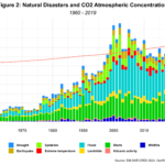Natural Disasters and Carbon Concentration