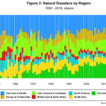 naturalDisastersRegion1920-2020