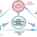 Digital Government Revisited
